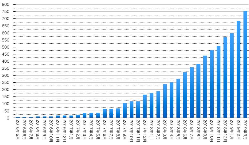2016年5月からの累積配当金受領額($)