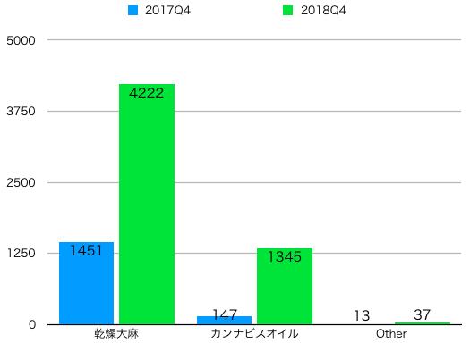 クロスグループの売上(前四半期比)