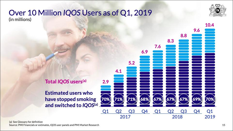 IQOSのユーザー数