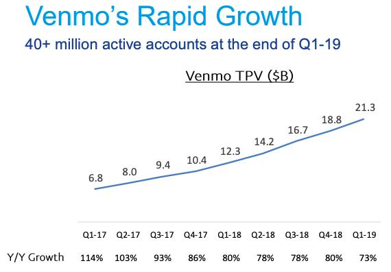VenmoのTPU成長率