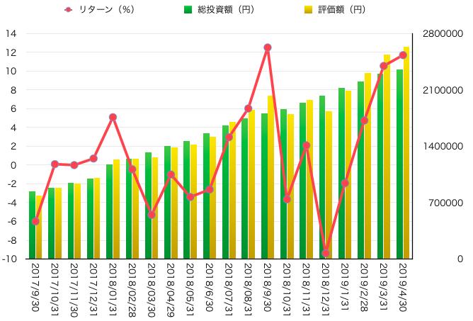 2019年4月末までの運用成績