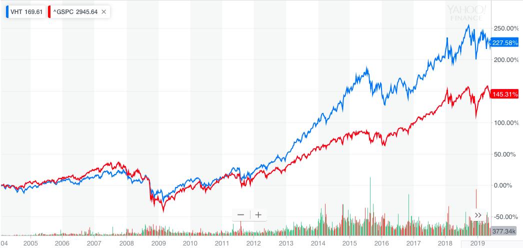 VHT vs S&P500