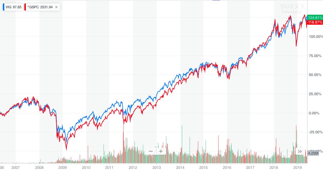 VIG vs S&P500