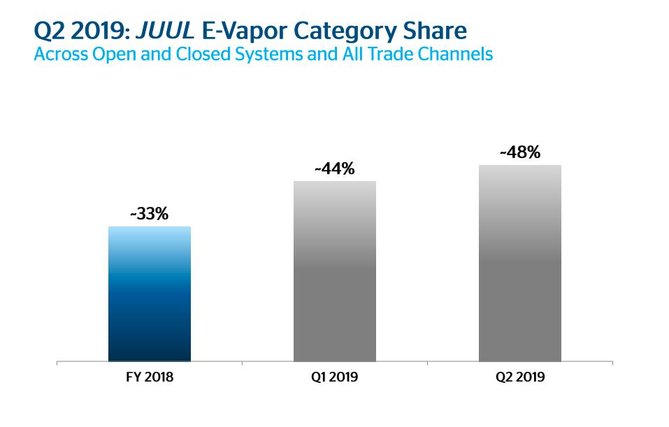 JUULの市場シェア