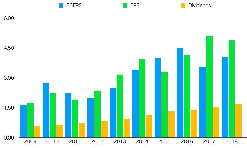 FCFPS,EPS,Dividends