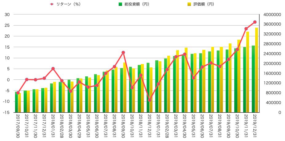 2019年12月末までの運用成績