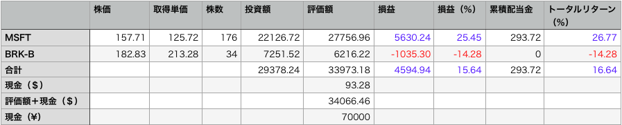 保有株の状況
