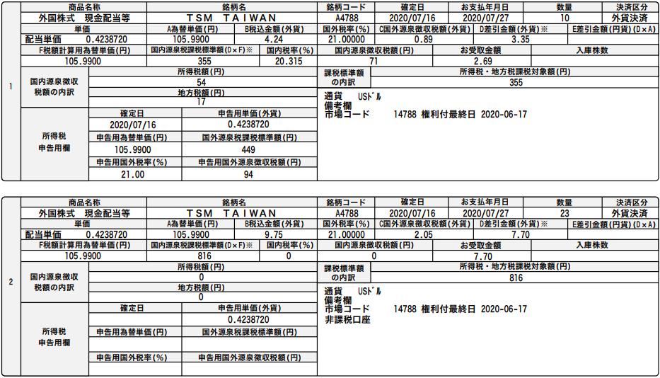 TSMC,tax,税率,台湾株