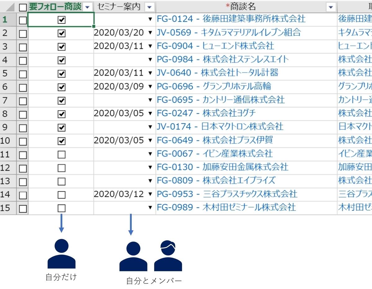 RaySheetのワーク列は公開範囲を指定することができる