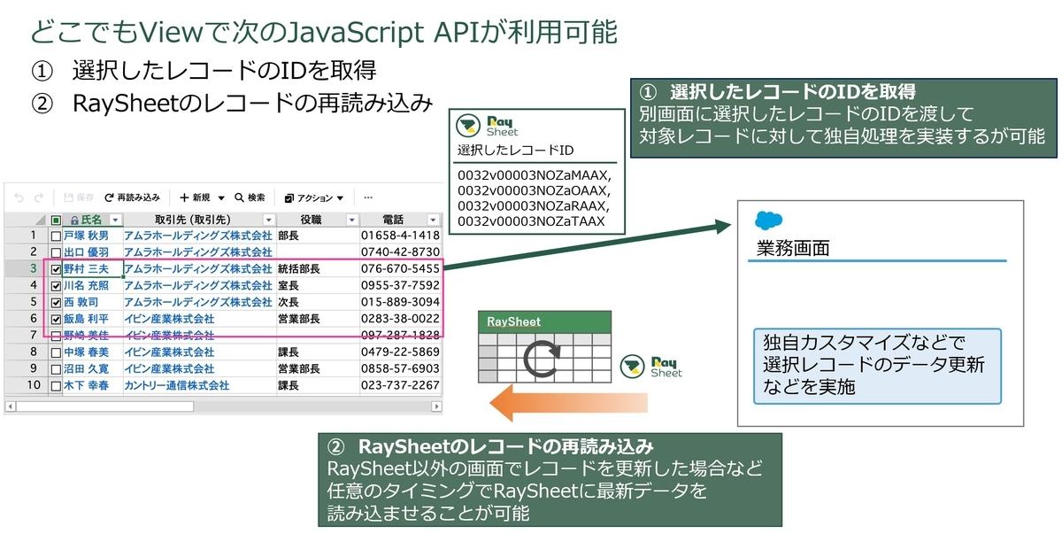 JavaScripit APIの追加