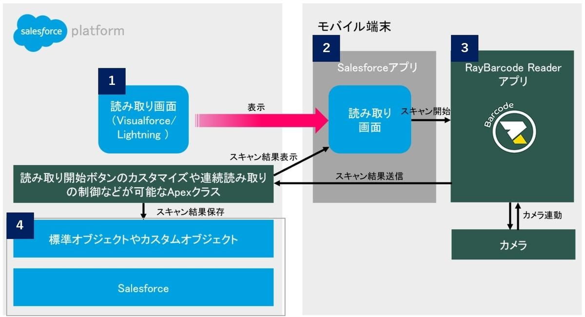 RayBarcodeでバーコード読み取りの仕組みを構築する