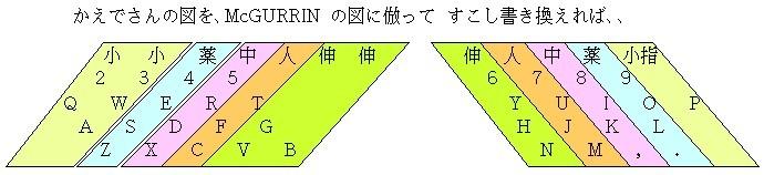 Longley『Type-Writer Lessons』の運指(かえで分析による)http://kygaku.g.hatena.ne