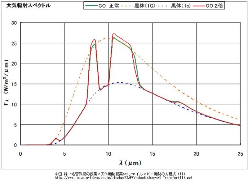 http://www.ioa.s.u-tokyo.ac.jp/kisohp/STAFF/nakada/Jugyo/K=Transfer(II).ppt