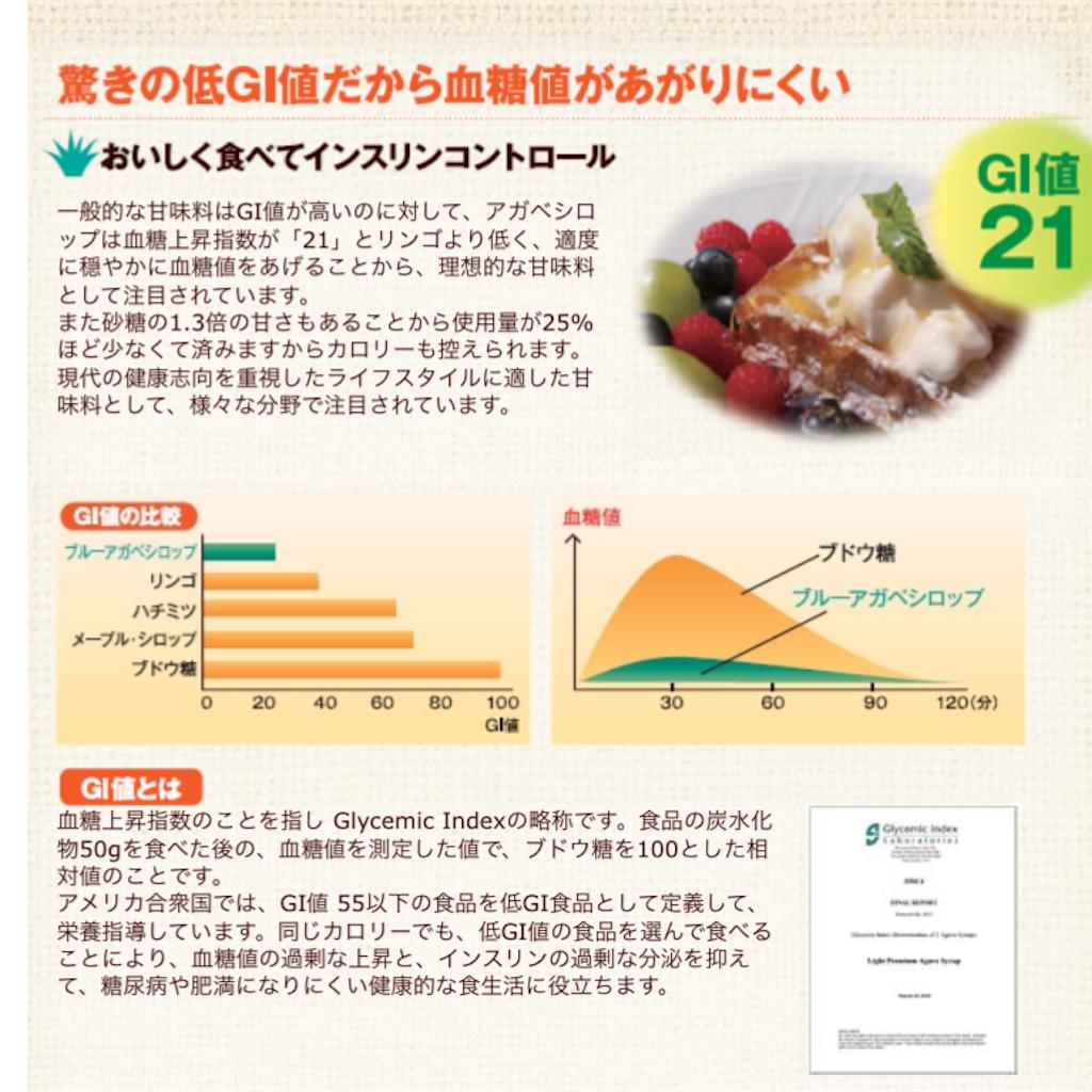 アガベシロップ 血糖値の推移