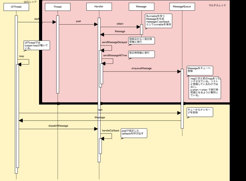 Handler Javaを読む。 しかじろうがプログラム作るよ!