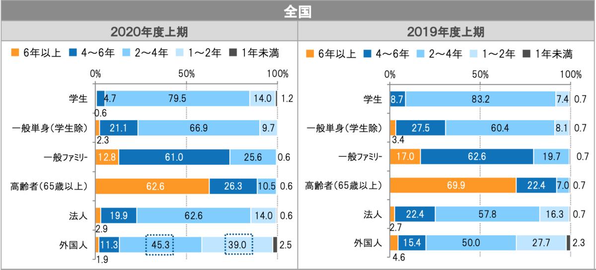 出典:公益財団法人日本賃貸住宅協会 市場データより