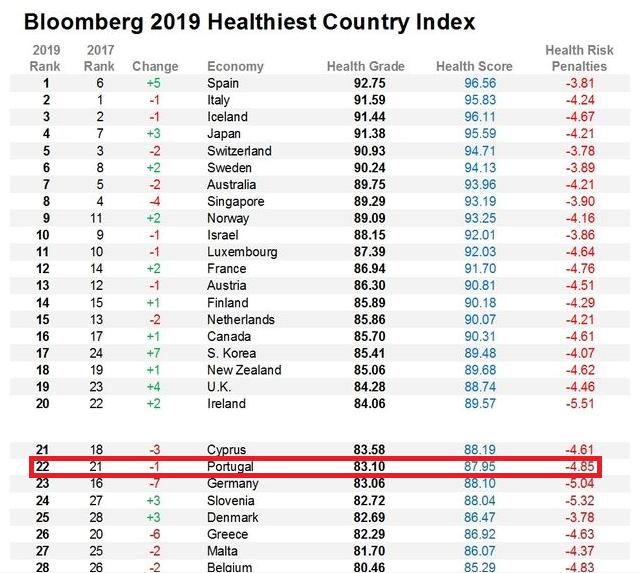 健康な国ベスト25