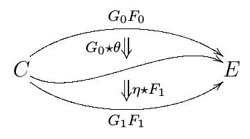 自然変換の水平合成(2)