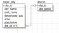 MyBatis + Guice 用テーブル定義