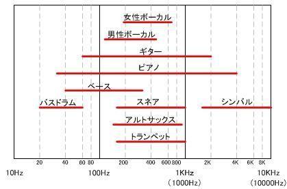 楽器の周波数
