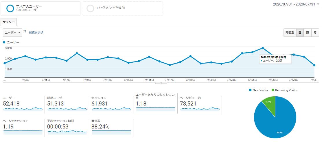 はてなブログ PV数