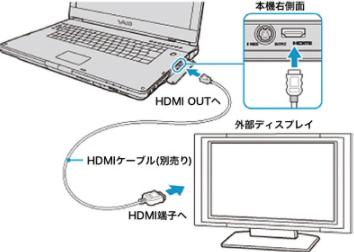 パソコン 有線 接続方法
