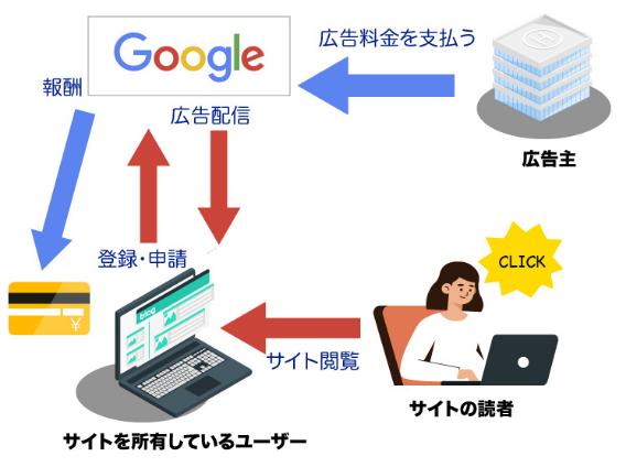 クリック課金型 Googleアドセンス