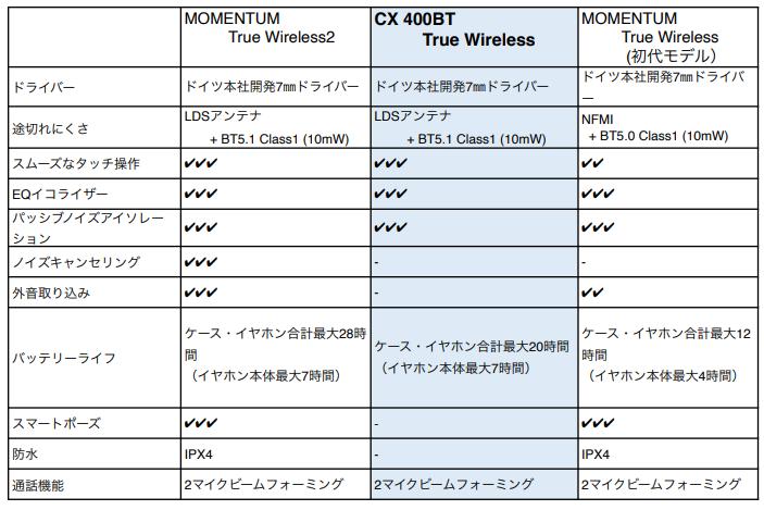 MOMENTUM CX400BT 比較