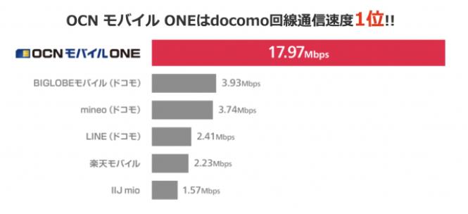 OCNモバイルONE 通信速度