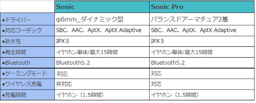 Sonic Pro レビュー