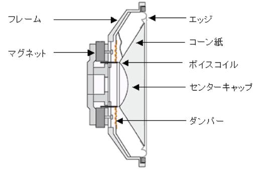 ダイナミック型スピーカ