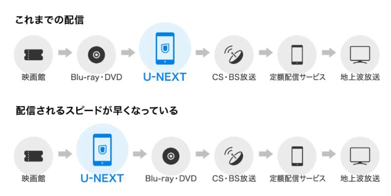 U-NEXT 配信