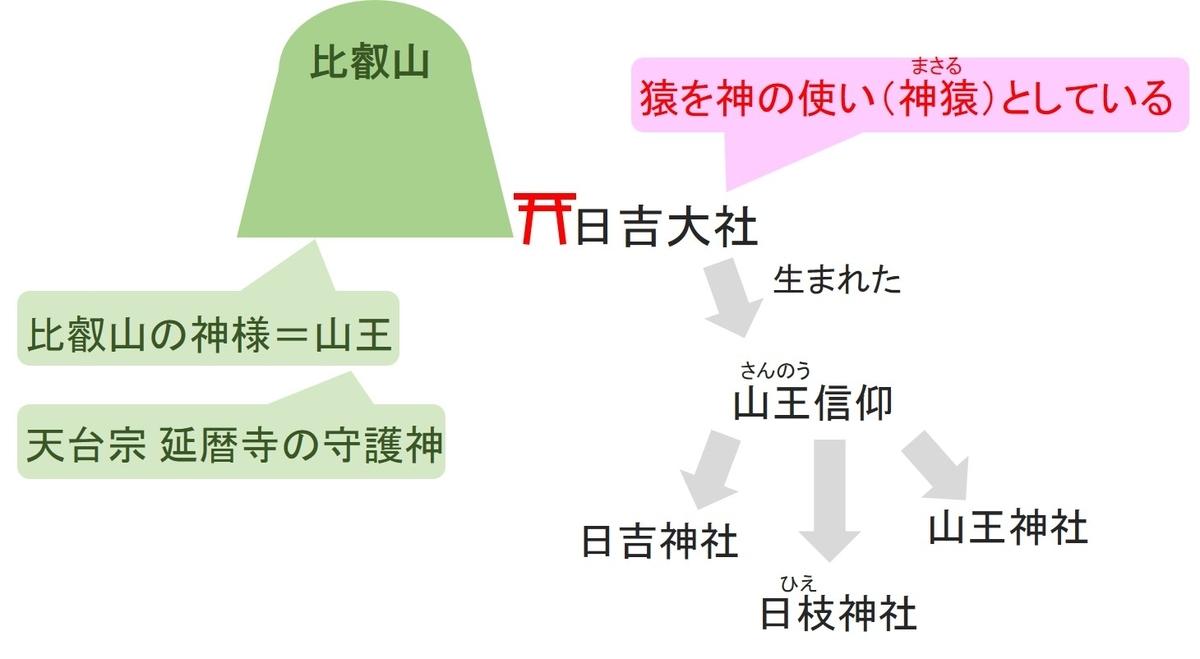 比叡山の麓に日吉大社鎮座します。日吉大社は神様の使いが猿として伝えられています。日吉神社からは山王信仰が生まれ、山王信仰に基づき全国各地に日吉神社、日枝神社、山王神社がつくられました。