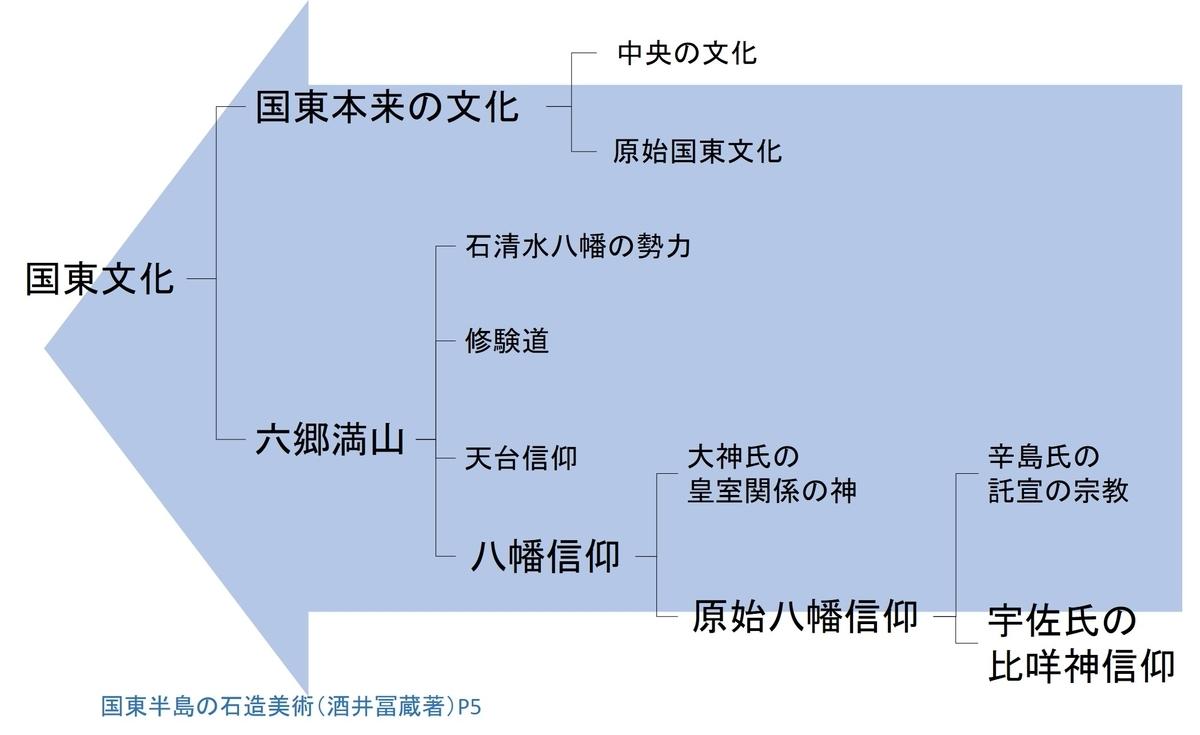 国東文化の成立過程