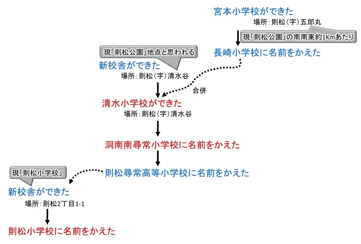 f:id:regenerationderhydra:20210731064743j:plain