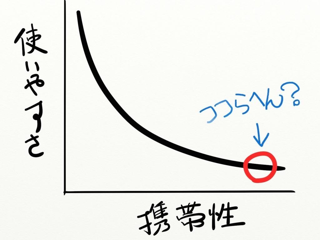 使いやすさと携帯性のグラフ