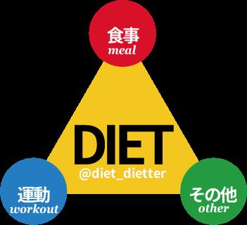f:id:rei-dietter:20160209133422p:plain