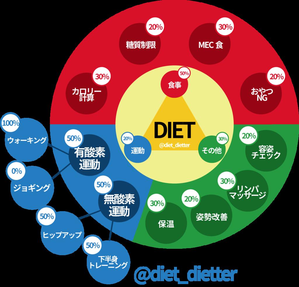 f:id:rei-dietter:20160211140543p:plain