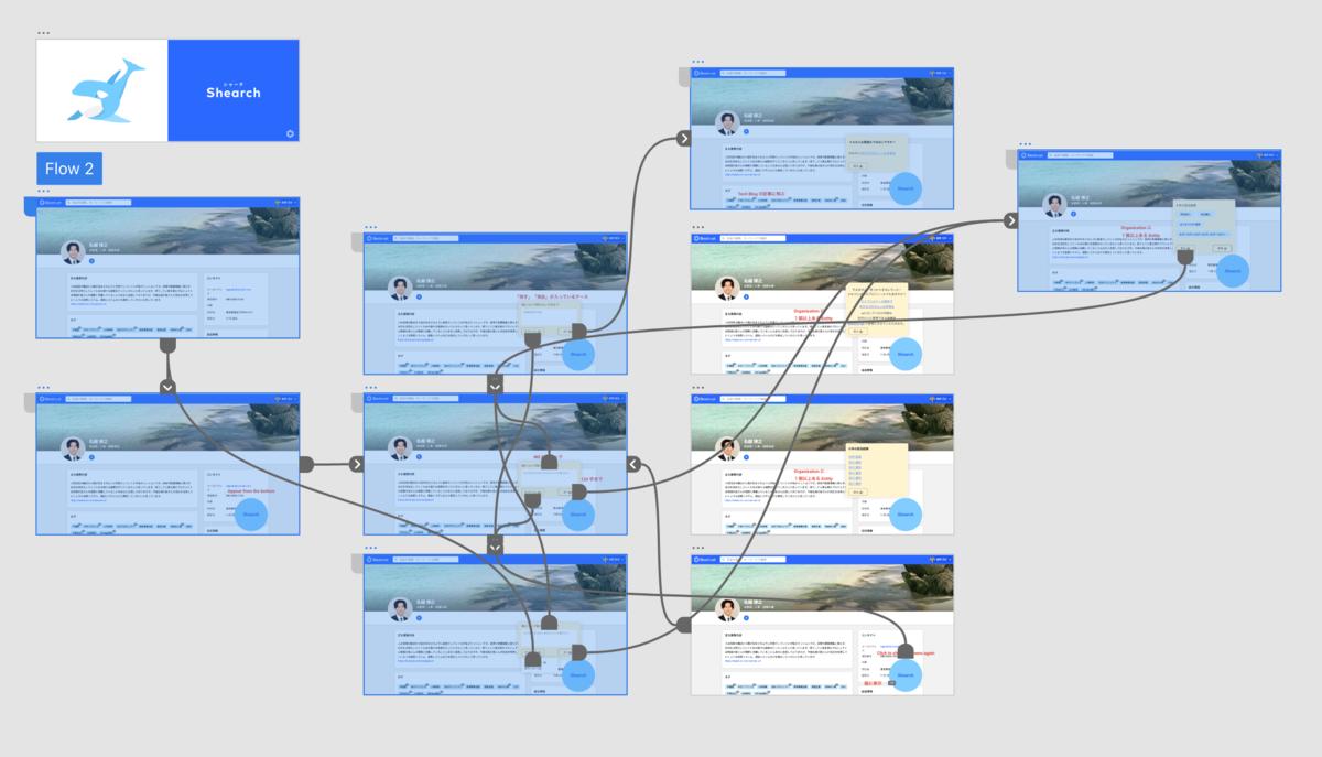 実際の Prototype のイメージ図