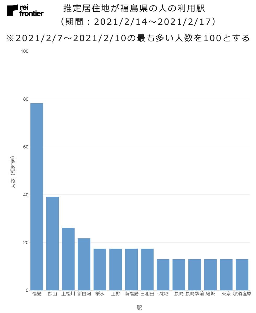推定居住地が福島県の人の利用駅 2021年2月14日から2021年2月17日