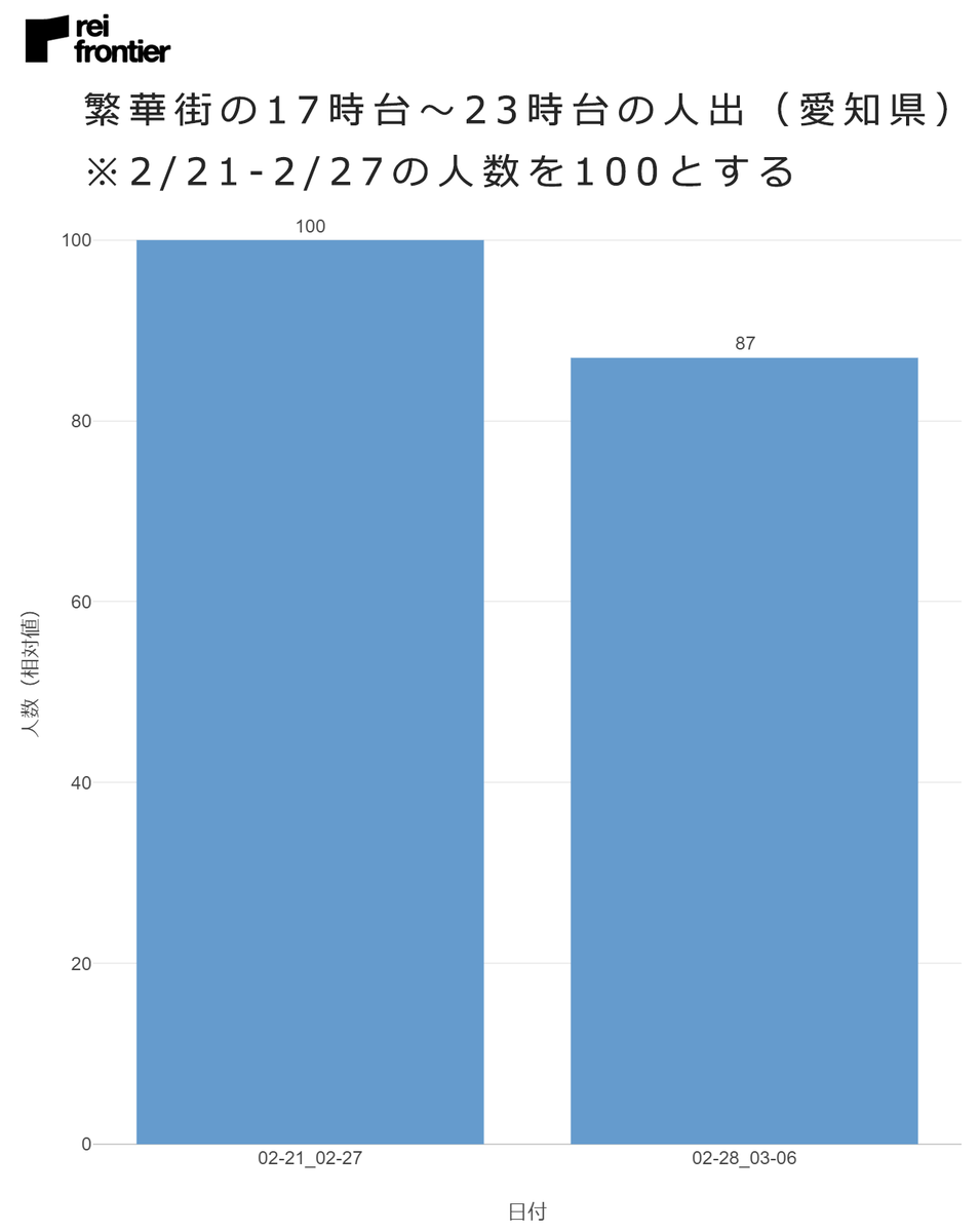 繁華街の17時台~23時台の人出(愛知県)