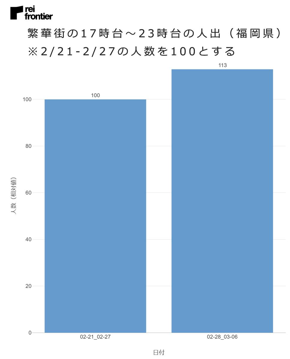 繁華街の17時台~23時台の人出(福岡県)