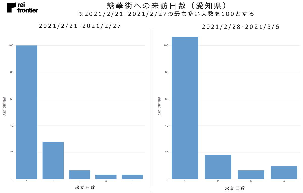 繫華街への来訪日数(愛知県)