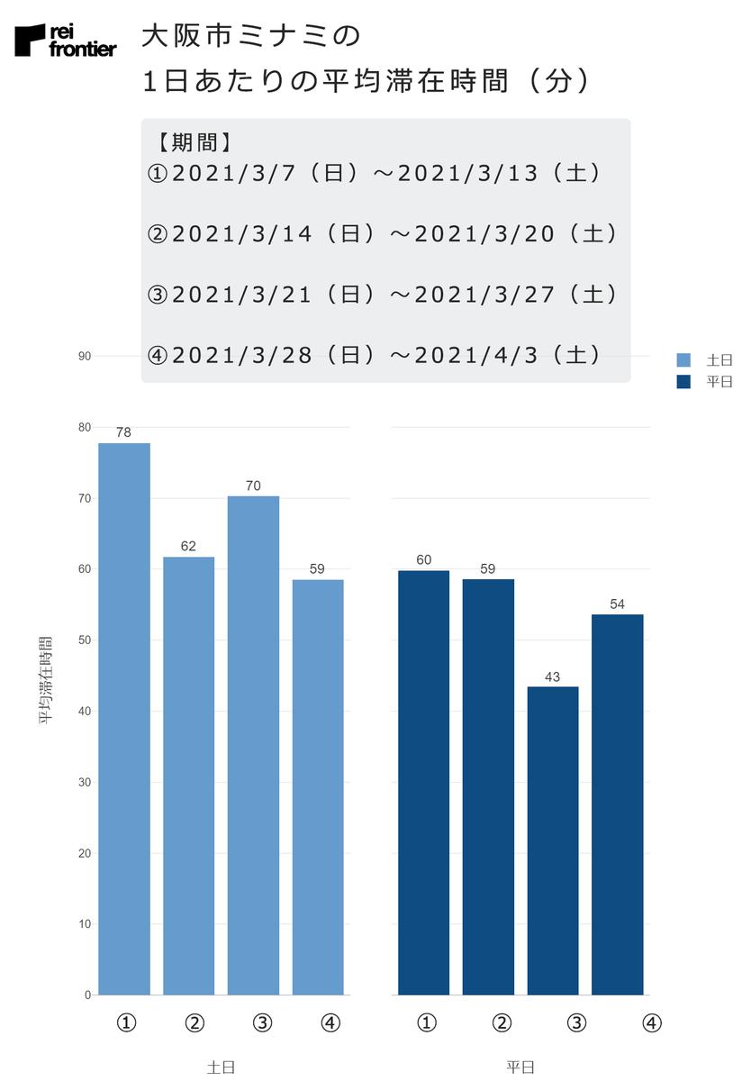 大阪市ミナミの1日あたりの平均滞在時間(分)