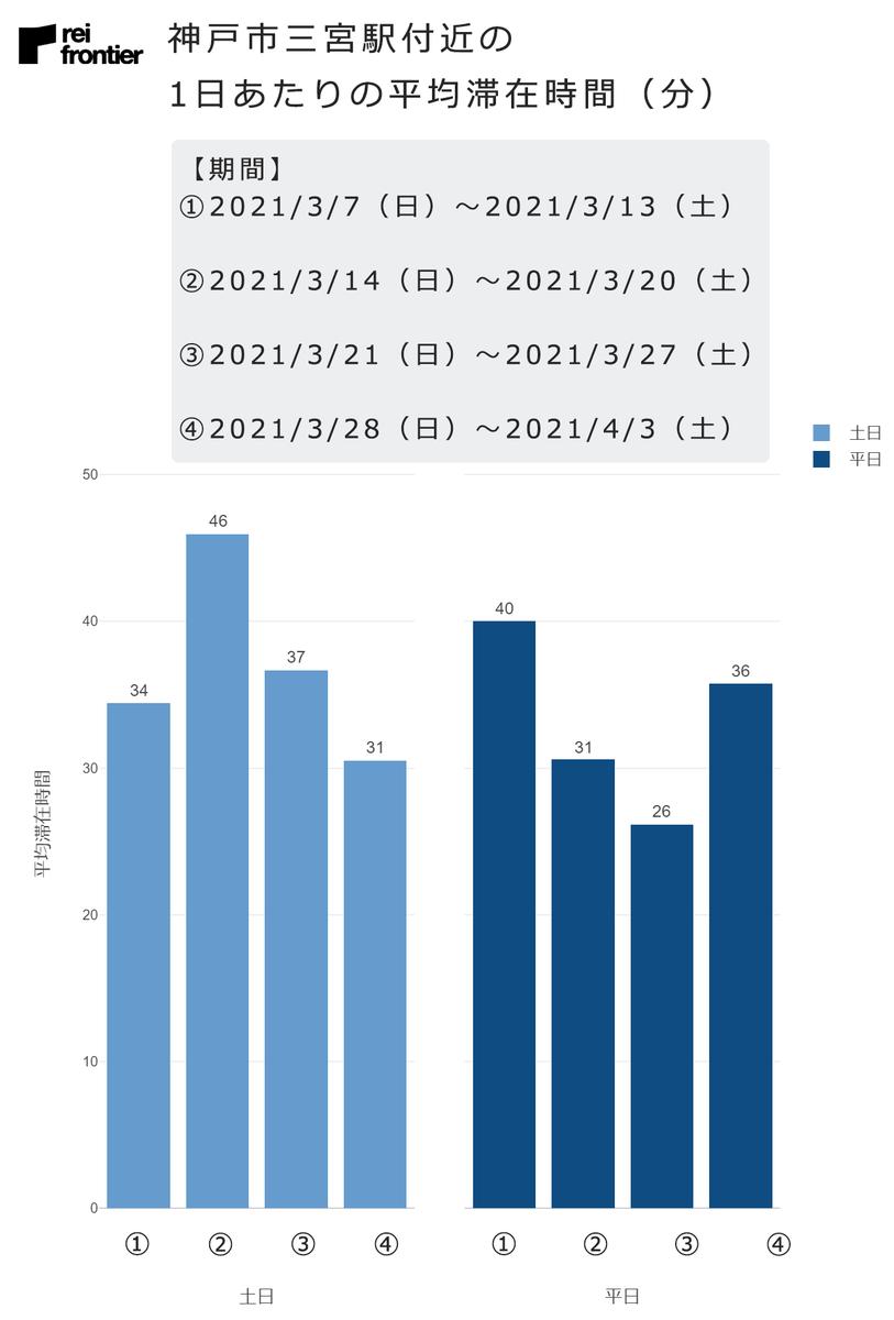 神戸市三ノ宮駅付近の1日あたりの平均滞在時間(分)