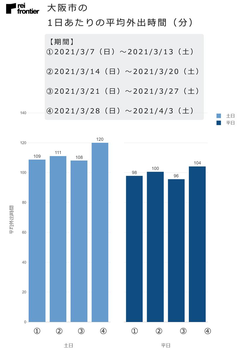 大阪市の1日あたりの平均外出時間(分)