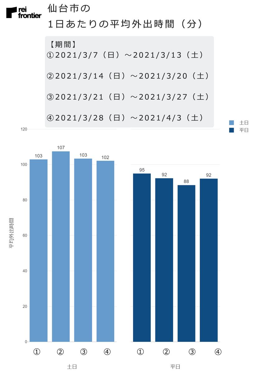 仙台市の1日あたりの平均外出時間(分)