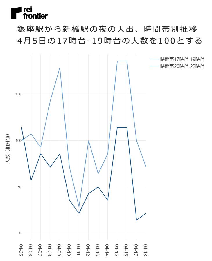 銀座駅から新橋駅の夜の人出、時間帯別推移