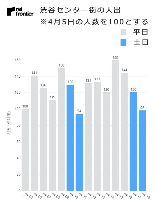 渋谷センター街の人出