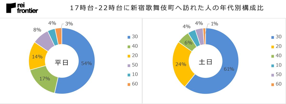 17時台-22時台に新宿歌舞伎町へ訪れた人の年代別構成比
